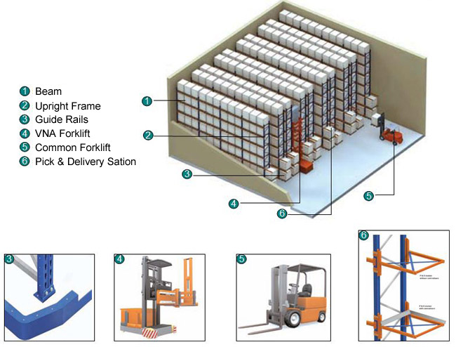 mô phỏng hệ thống Kệ Narrow Aisle